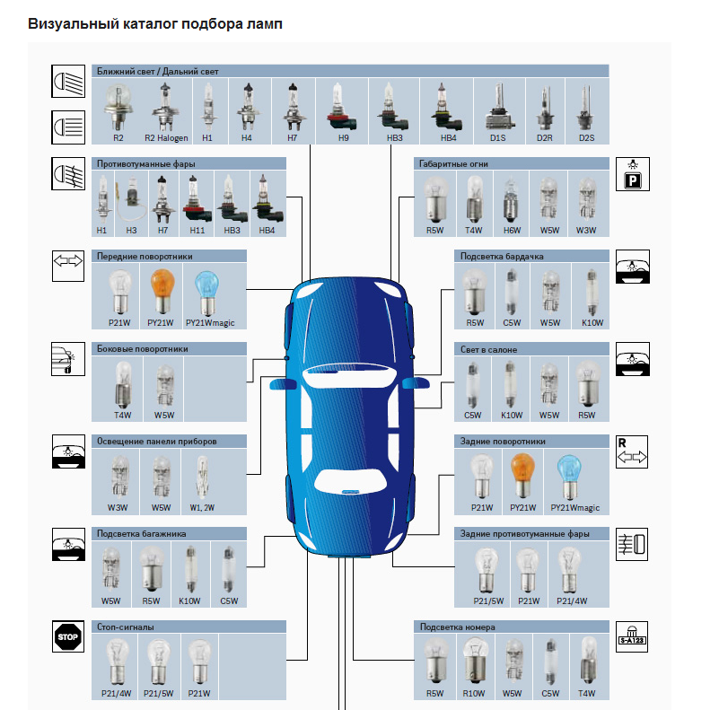 Визуальный каталог автоламп